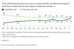 Same-Sex Marriage, Civil Unions, and Domestic Partnerships